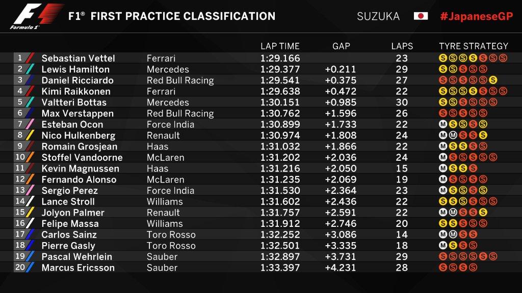 Ferrari, arriva la notizia ufficiale sul cambio di Vettel!