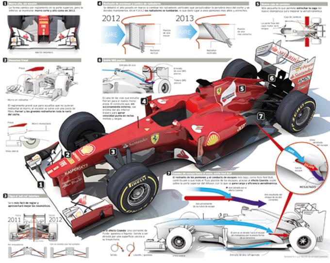 Ferrari 2013: sarà così?