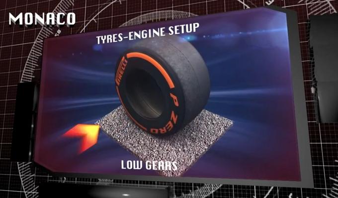 Pirelli: Il circuito cittadino di Montecarlo dal punto di vista degli pneumatici