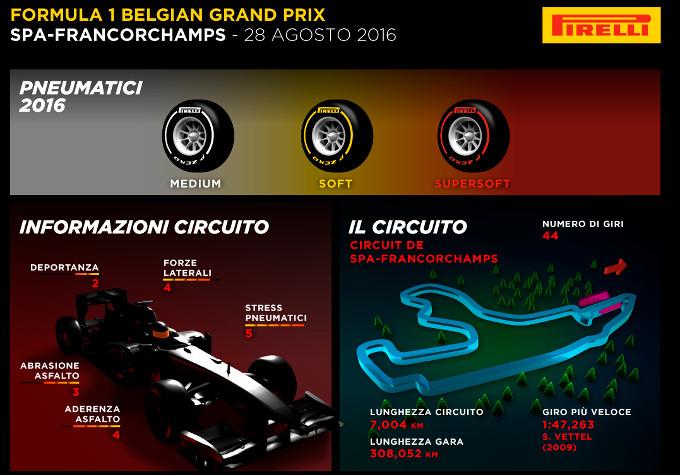 Pirelli: Il circuito di Spa-Francorchamps dal punto di vista degli pneumatici