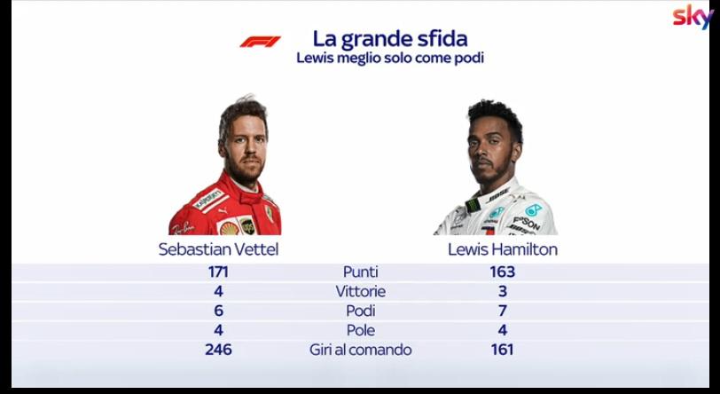 F1 | Vettel, Hamilton e un dualismo che è già nella storia del Circus [VIDEO]