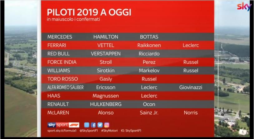 F1 | Mercato 2019, il punto sulle trattative per la prossima stagione [VIDEO]