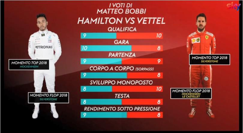 Formula 1 | Vettel vs Hamilton, le pagelle: chi è il migliore? [VIDEO]