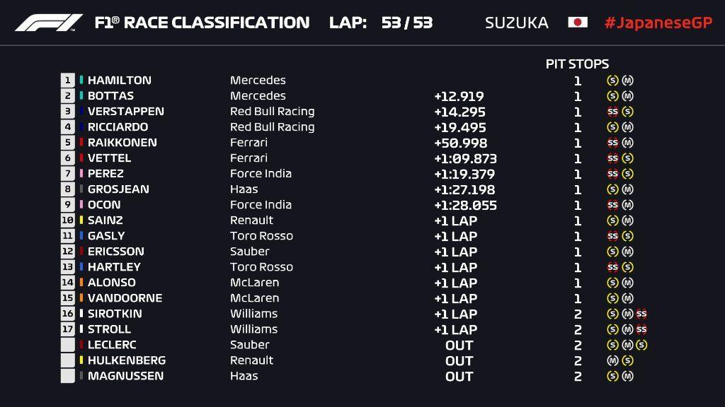 F1 GP Giappone: doppietta Mercedes, Hamilton ancora sul gradino più alto