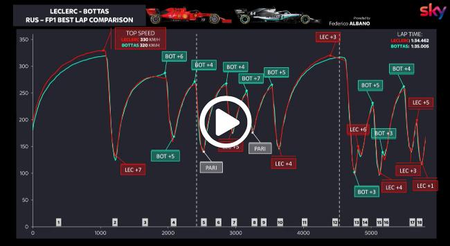 F1   GP Russia, confronto in curva tra Bottas e Leclerc: l'analisi di Matteo Bobbi [VIDEO]