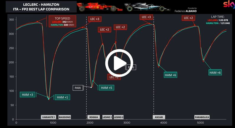 F1 | GP Monza, confronto di scie tra Ferrari e Mercedes allo Sky Tech [VIDEO]